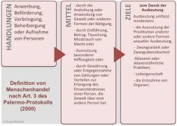 """Handlungen, Mittel und Ziele """"Menschenhandel"""" ausmachen."""