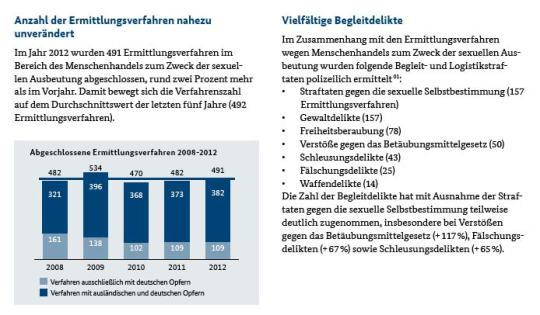 Anzahl Ermittlungsverfahren BKA Menschenhandel 2012