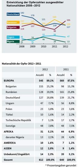 Opferzahlen BKA 2012 Menschenhandel
